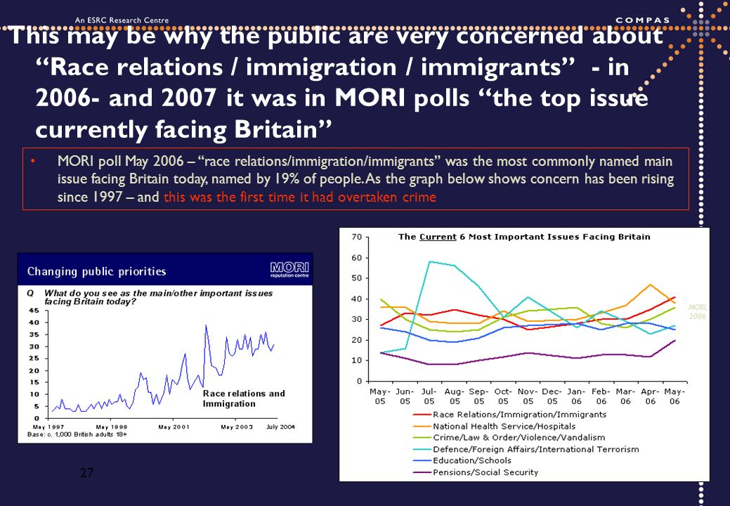 27 This may be why the public are very concerned about Race relations / immigration / immigrants - in 2006- and 2007 it was in MORI polls the top issu
