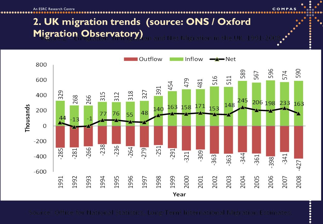 2. UK migration trends (source: ONS / Oxford Migration Observatory)