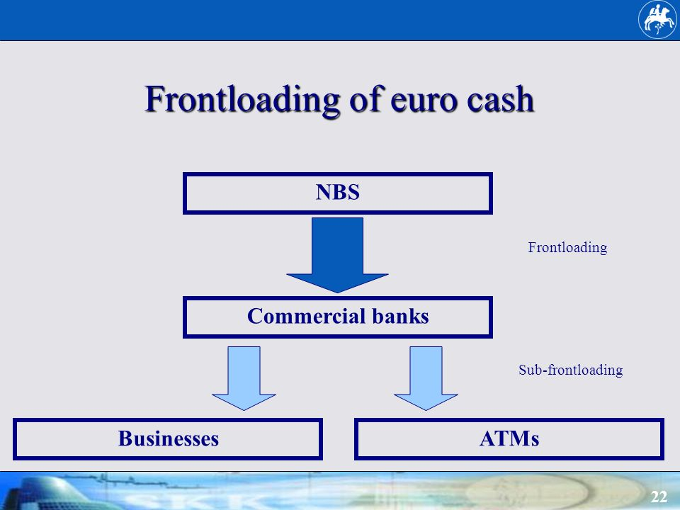 22 Frontloading of euro cash BusinessesATMs Commercial banks NBS Frontloading Sub-frontloading