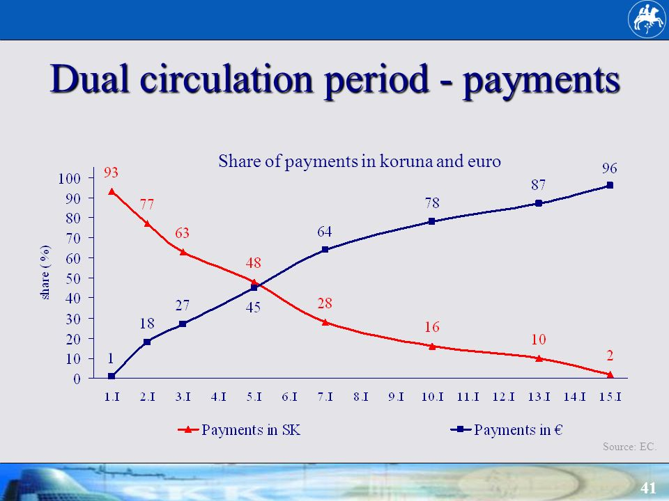 41 Dual circulation period - payments Source: EC. Share of payments in koruna and euro