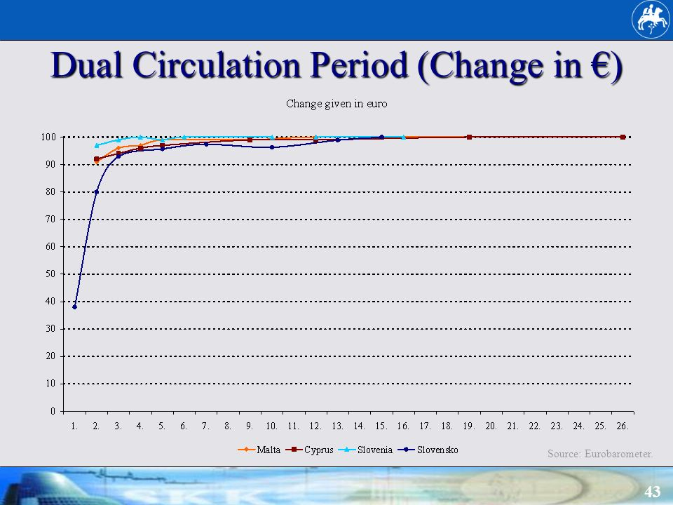 43 Dual Circulation Period (Change in ) Source: Eurobarometer.