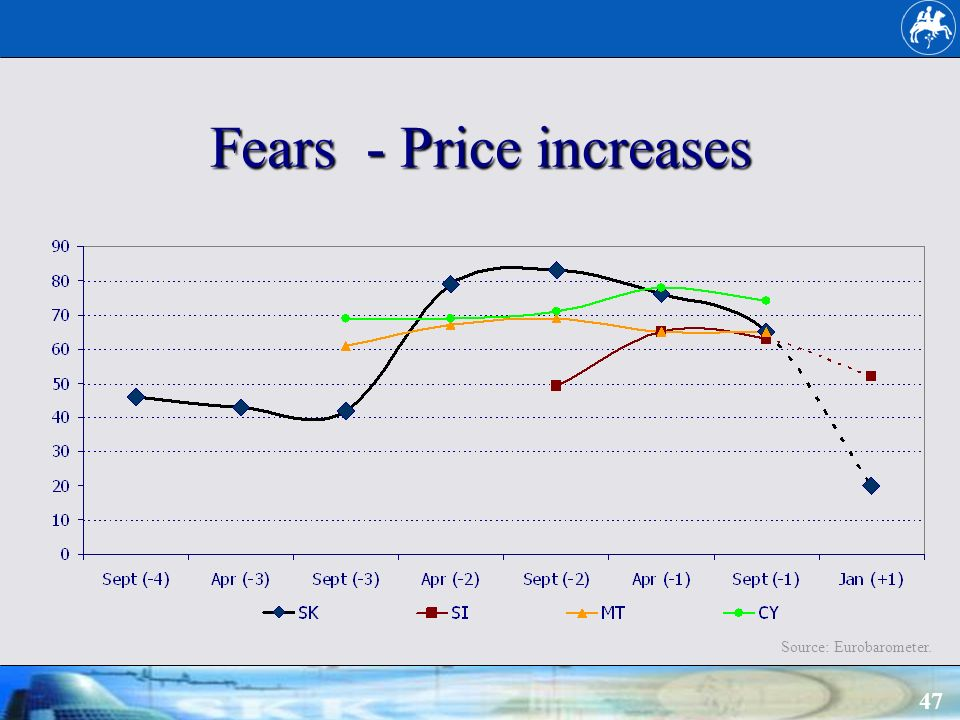 47 Fears - Price increases Source: Eurobarometer.