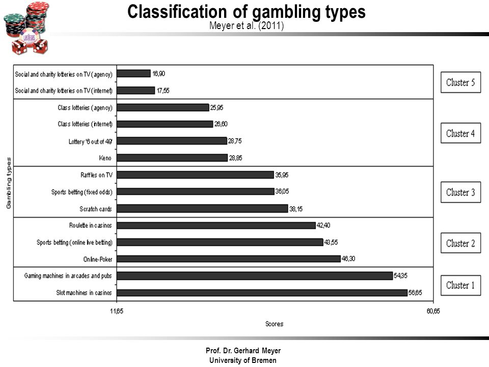 Prof. Dr. Gerhard Meyer University of Bremen Classification of gambling types Meyer et al. (2011)