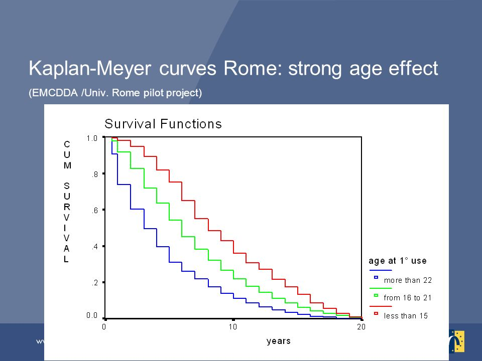 Kaplan-Meyer curves Rome: strong age effect (EMCDDA /Univ. Rome pilot project)