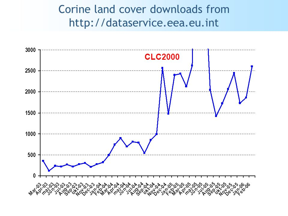 Corine land cover downloads from http://dataservice.eea.eu.int CLC2000