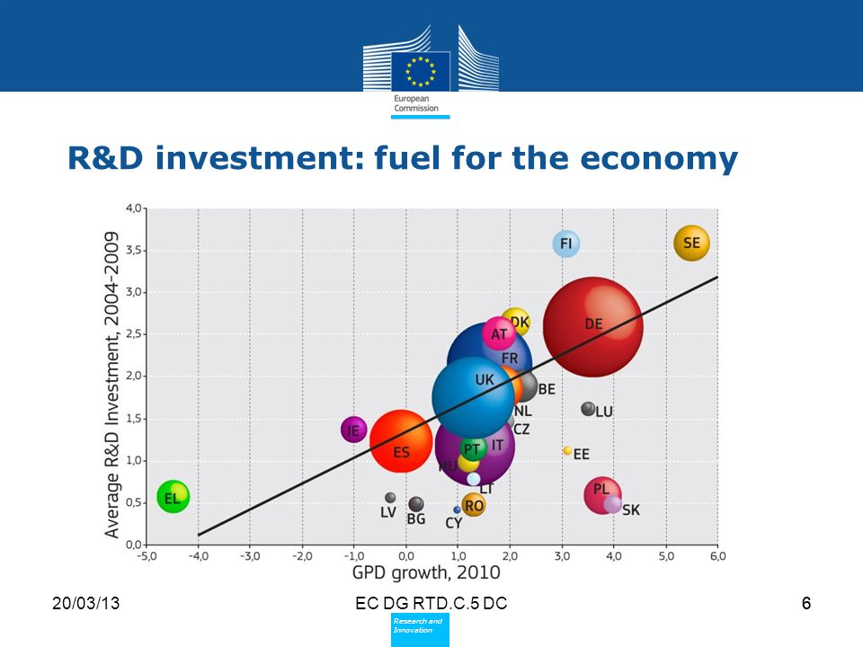Policy Research and Innovation Research and Innovation 20/03/13EC DG RTD.C.5 DC6 R&D investment: fuel for the economy 6