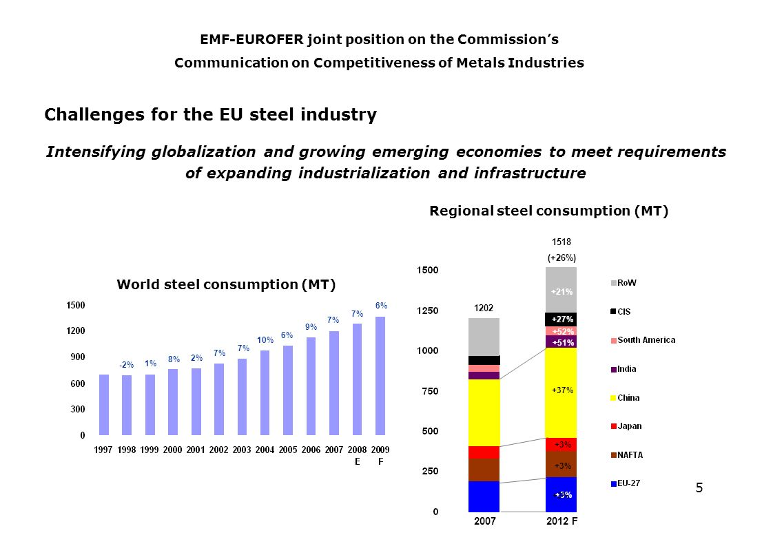 5 Challenges for the EU steel industry Intensifying globalization and growing emerging economies to meet requirements of expanding industrialization and infrastructure EMF-EUROFER joint position on the Commissions Communication on Competitiveness of Metals Industries IISI 20072012 F +3% +37% Regional steel consumption (MT) +51% +27% +52% +21% 1202 1518 (+26%) World steel consumption (MT) -2% 1% 8% 2% 7% 10% 6% 9% 7% 6% SBB Steel Markets Europe 2008 +3%