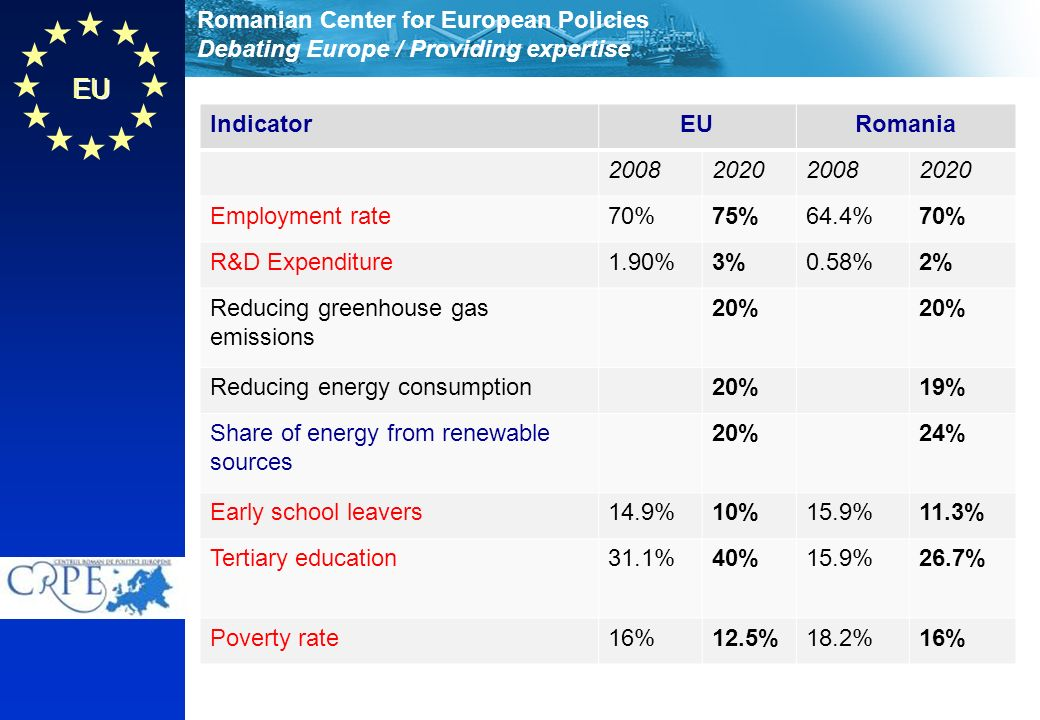 Romanian Center for European Policies Debating Europe / Providing expertise EU IndicatorEURomania Employment rate70%75%64.4%70% R&D Expenditure1.90%3%0.58%2% Reducing greenhouse gas emissions 20% Reducing energy consumption20%19% Share of energy from renewable sources 20%24% Early school leavers14.9%10%15.9%11.3% Tertiary education31.1%40%15.9%26.7% Poverty rate16%12.5%18.2%16%
