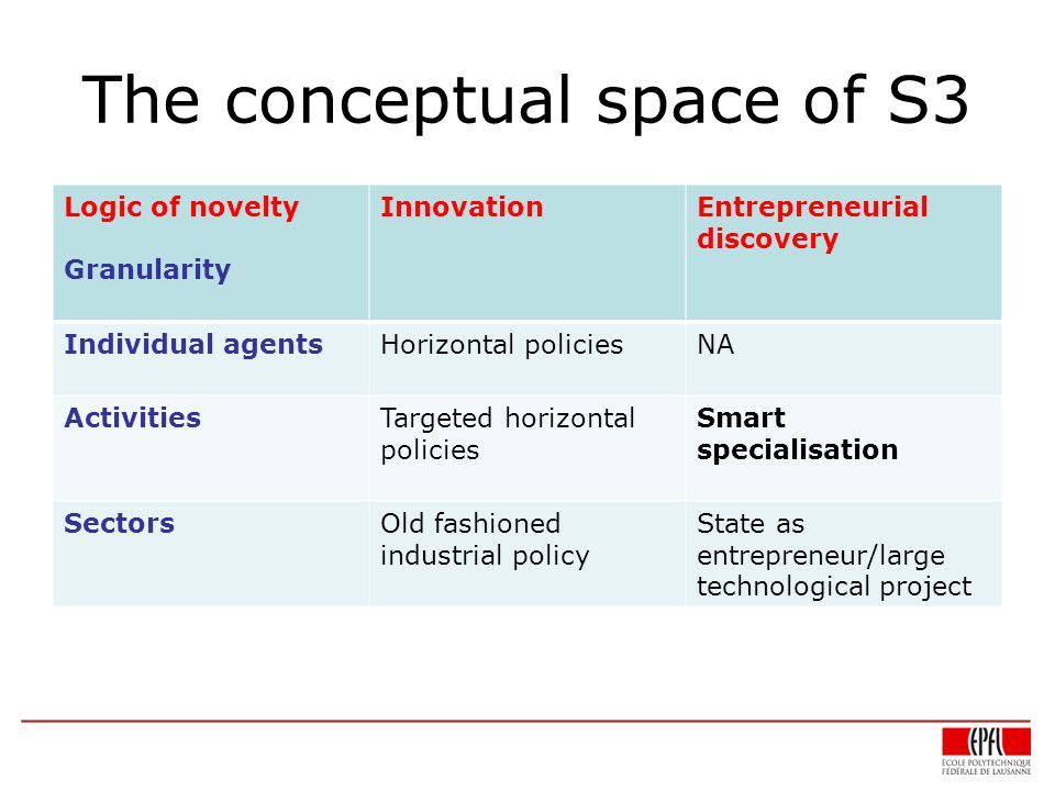 The conceptual space of S3 Logic of novelty Granularity InnovationEntrepreneurial discovery Individual agentsHorizontal policiesNA ActivitiesTargeted