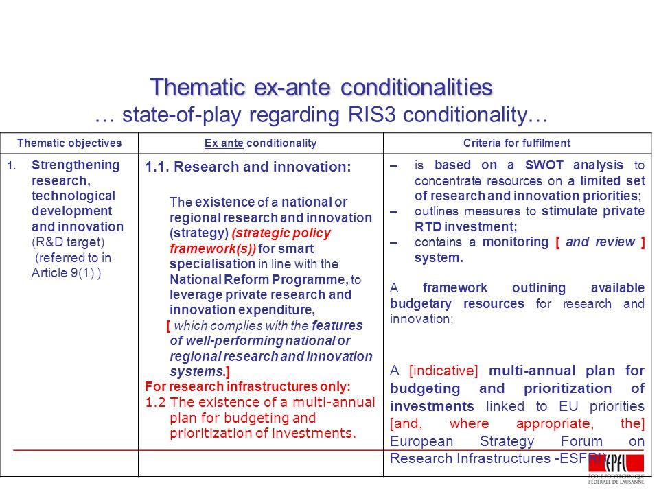 Thematic ex-ante conditionalities Thematic ex-ante conditionalities … state-of-play regarding RIS3 conditionality… Thematic objectivesEx ante conditio