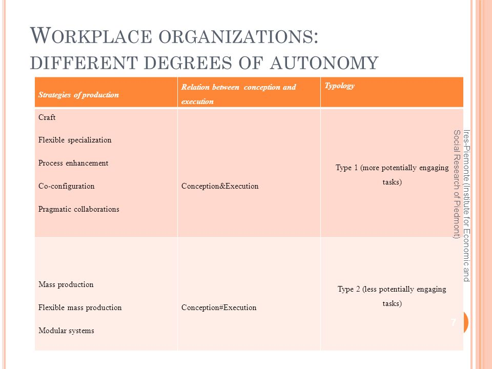 W ORKPLACE ORGANIZATIONS : DIFFERENT DEGREES OF AUTONOMY Strategies of production Relation between conception and execution Typology Craft Flexible specialization Process enhancement Co-configuration Pragmatic collaborations Conception&Execution Type 1 (more potentially engaging tasks) Mass production Flexible mass production Modular systems Conception#Execution Type 2 (less potentially engaging tasks) 7 Ires-Piemonte (Institute for Economic and Social Research of Piedmont)