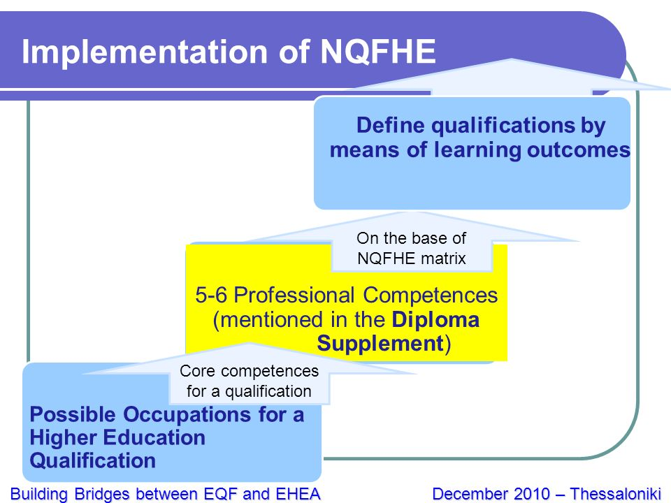 Building Bridges between EQF and EHEA December 2010 – Thessaloniki Possible Occupations for a Higher Education Qualification 5-6 Professional Competences (mentioned in the Diploma Supplement) Core competences for a qualification On the base of NQFHE matrix Define qualifications by means of learning outcomes Implementation of NQFHE
