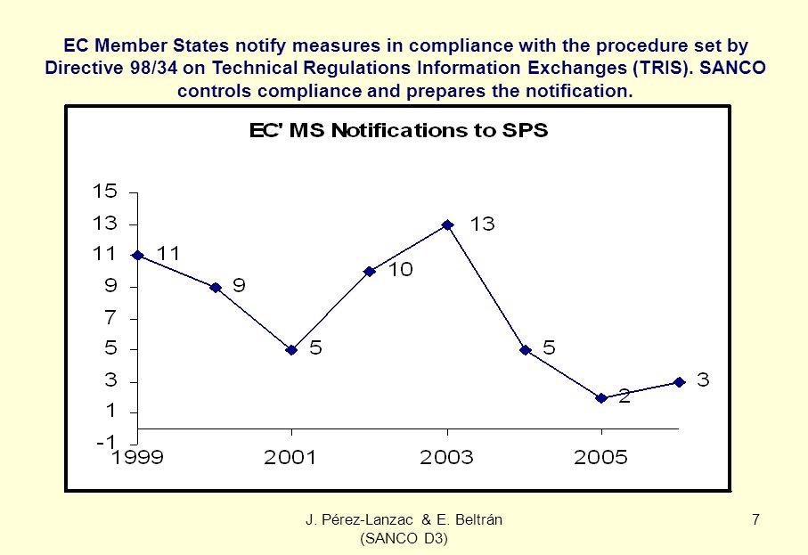 J. Pérez-Lanzac & E. Beltrán (SANCO D3) 7 EC Member States notify measures in compliance with the procedure set by Directive 98/34 on Technical Regula