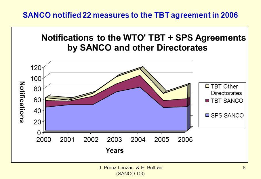 J. Pérez-Lanzac & E. Beltrán (SANCO D3) 8 SANCO notified 22 measures to the TBT agreement in 2006 0 20 40 60 80 100 120 Notifications 2000200120022003