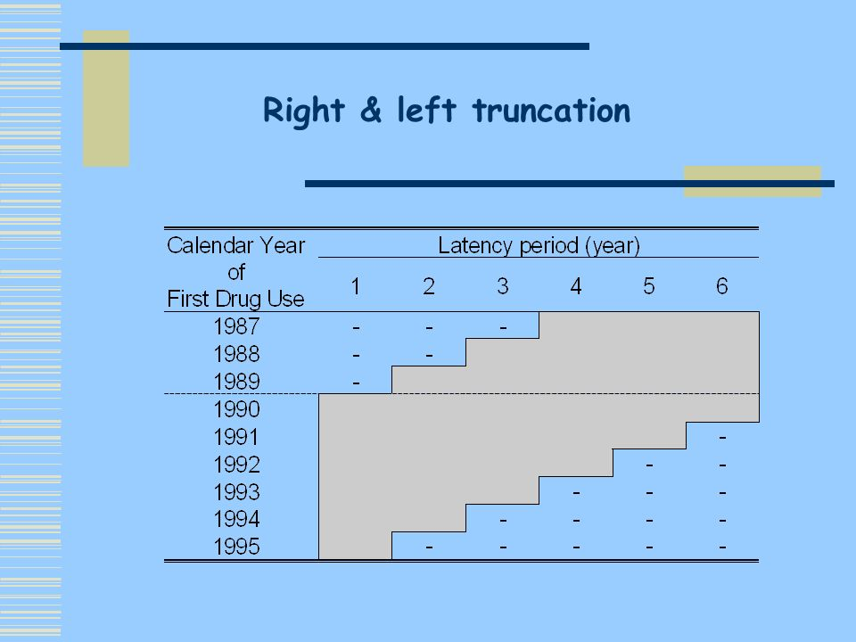 Ignore truncation problems : random sample assumption empirical cumulated distribution Only right truncated data : adapted life table techniques* can be used to estimate the conditional cumulated distribution *Lagakos et al, 1988; Kalfleish & Lawless, 1989.