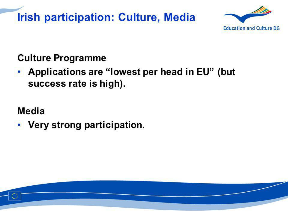 Irish participation: Culture, Media Culture Programme Applications are lowest per head in EU (but success rate is high).
