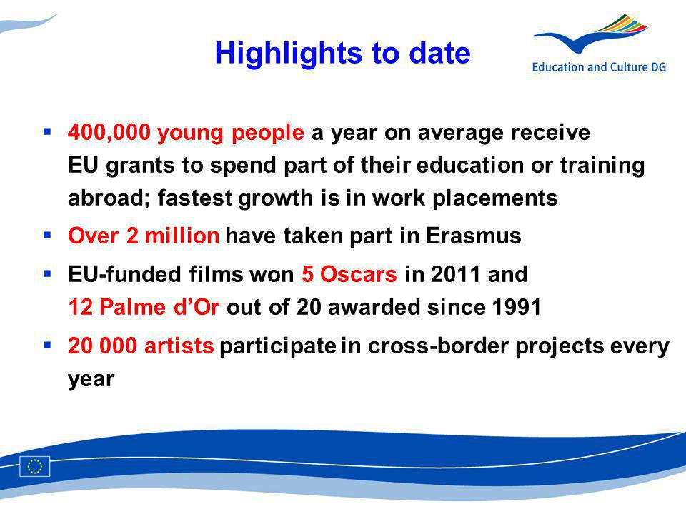 Highlights to date 400,000 young people a year on average receive EU grants to spend part of their education or training abroad; fastest growth is in work placements Over 2 million have taken part in Erasmus EU-funded films won 5 Oscars in 2011 and 12 Palme dOr out of 20 awarded since artists participate in cross-border projects every year