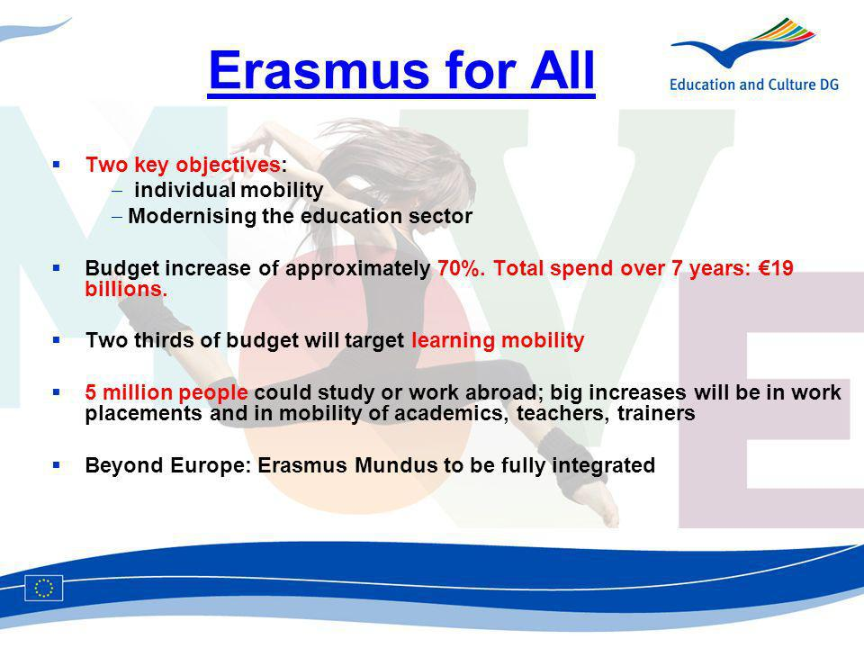 Erasmus for All Two key objectives: individual mobility Modernising the education sector Budget increase of approximately 70%.