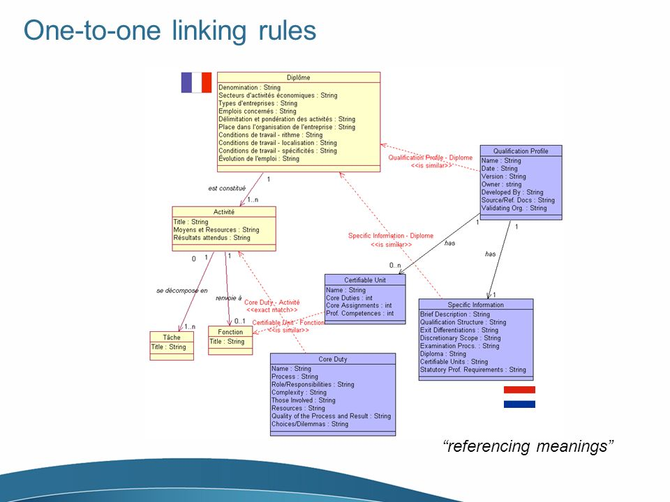 One-to-one linking rules referencing meanings