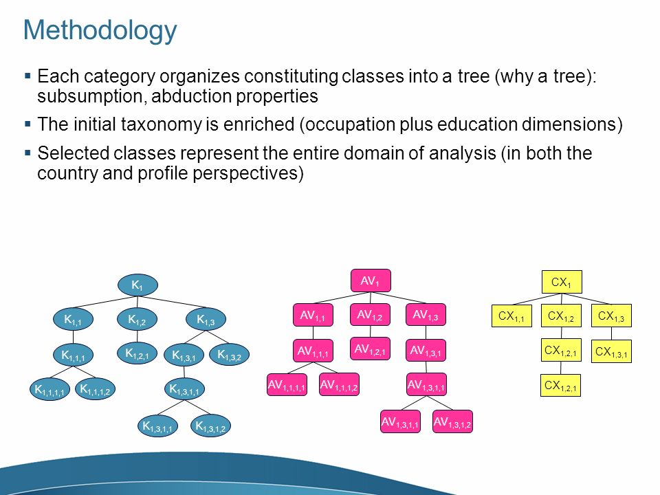 Methodology Each category organizes constituting classes into a tree (why a tree): subsumption, abduction properties The initial taxonomy is enriched