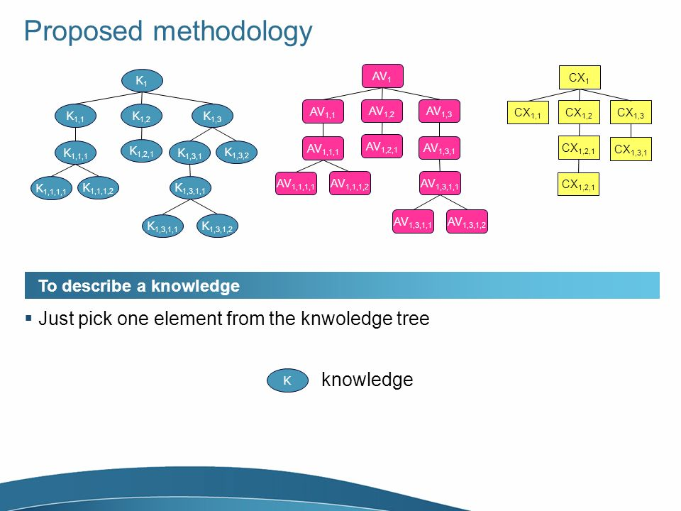 Proposed methodology K1K1 K 1,1 K 1,2 K 1,1,1 K 1,1,1,1 K 1,1,1,2 K 1,2,1 K 1,3 K 1,3,1 K 1,3,1,1 K 1,3,1,2 K 1,3,2 AV 1 AV 1,1 AV 1,2 AV 1,1,1 AV 1,1