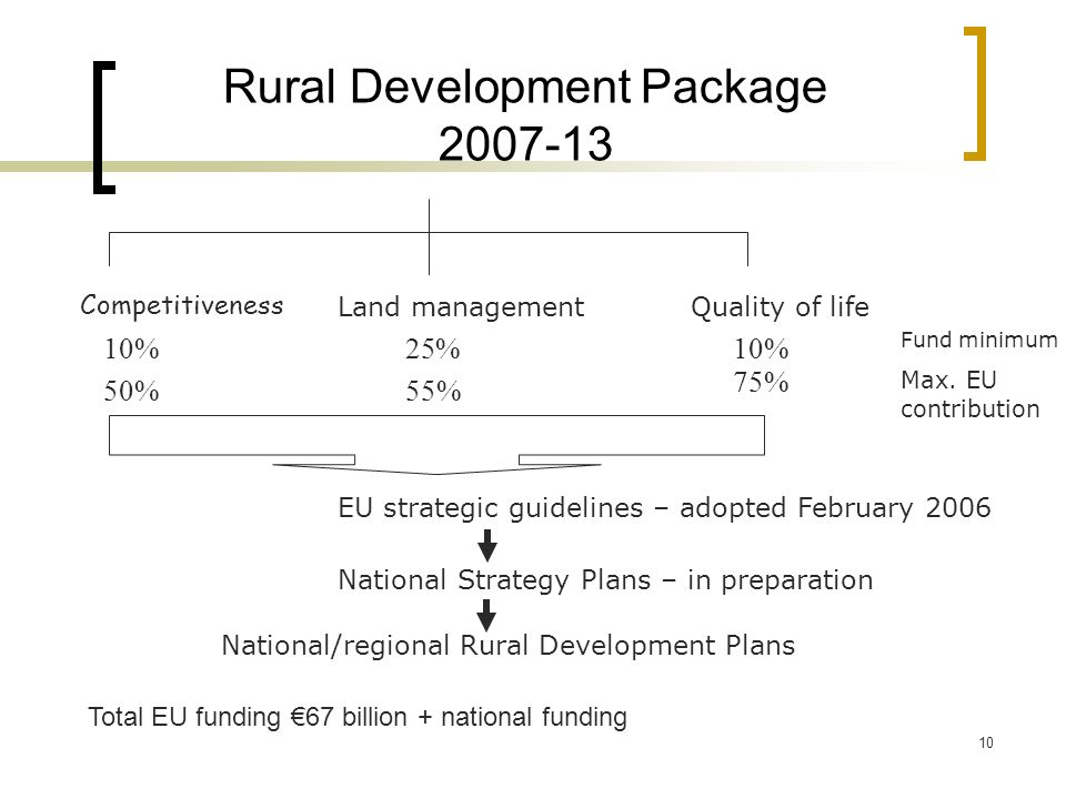 10 Rural Development Package 2007-13 Competitiveness Land managementQuality of life 10%25%10% 50% Fund minimum 55% 75% Max.
