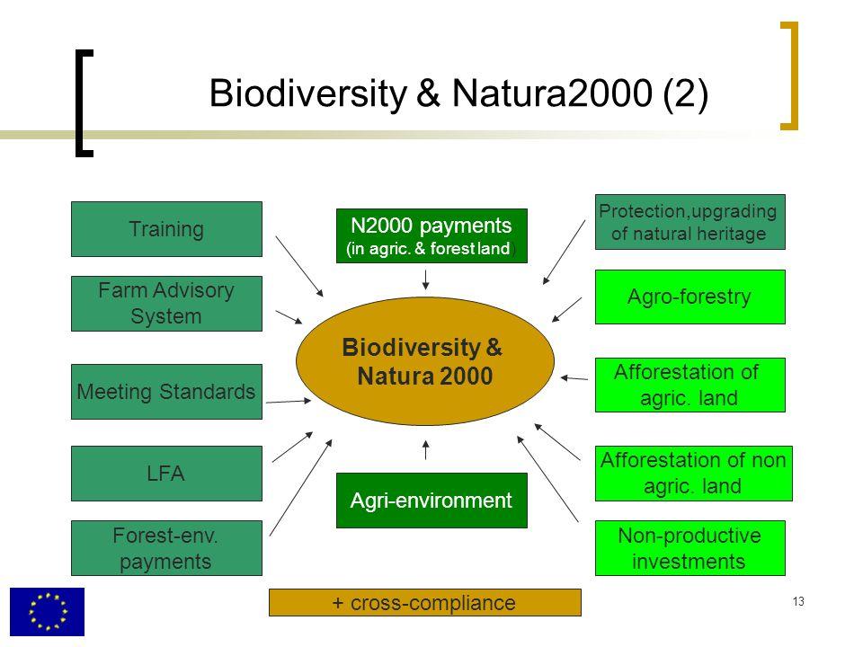 13 Biodiversity & Natura2000 (2) Farm Advisory System Meeting Standards LFA Forest-env.