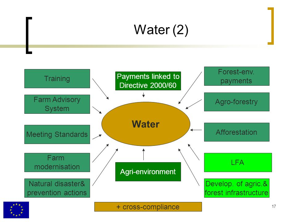 17 Water (2) Farm Advisory System Meeting Standards Farm modernisation Natural disaster& prevention actions Agri-environment LFA Afforestation Agro-forestry Forest-env.