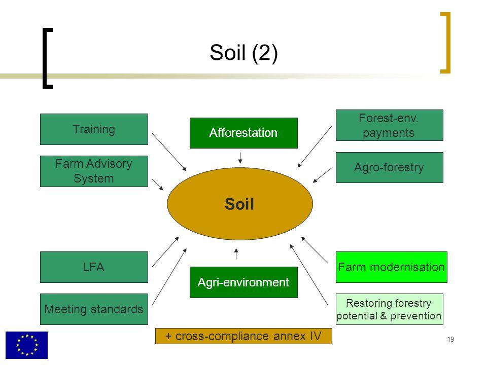 19 Soil (2) Farm Advisory System LFA Meeting standards Agri-environment Farm modernisation Agro-forestry Forest-env.