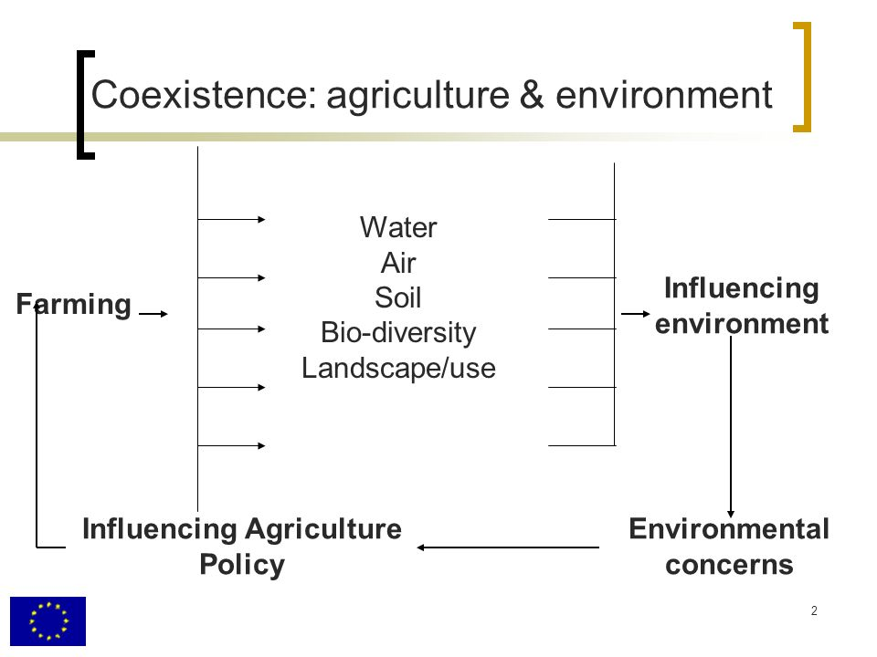 2. Coexistence: agriculture & environment Water Air Soil Bio-diversity Landscape/use Influencing Agriculture Policy Environmental concerns Influencing