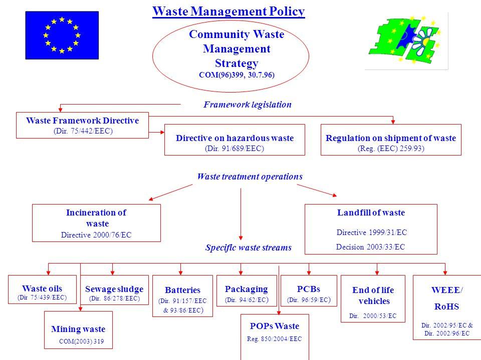 Waste Management Policy Community Waste Management Strategy COM(96)399, 30.7.96) Waste Framework Directive (Dir. 75/442/EEC) Specific waste streams Wa