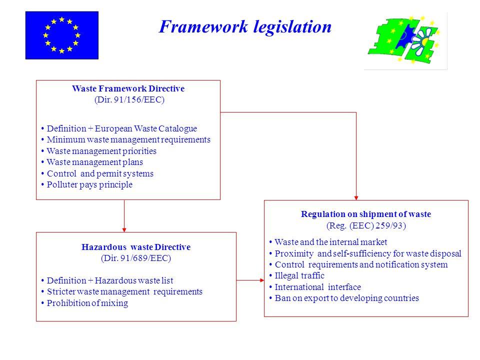 Waste Framework Directive (Dir. 91/156/EEC) Definition + European Waste Catalogue Minimum waste management requirements Waste management priorities Wa