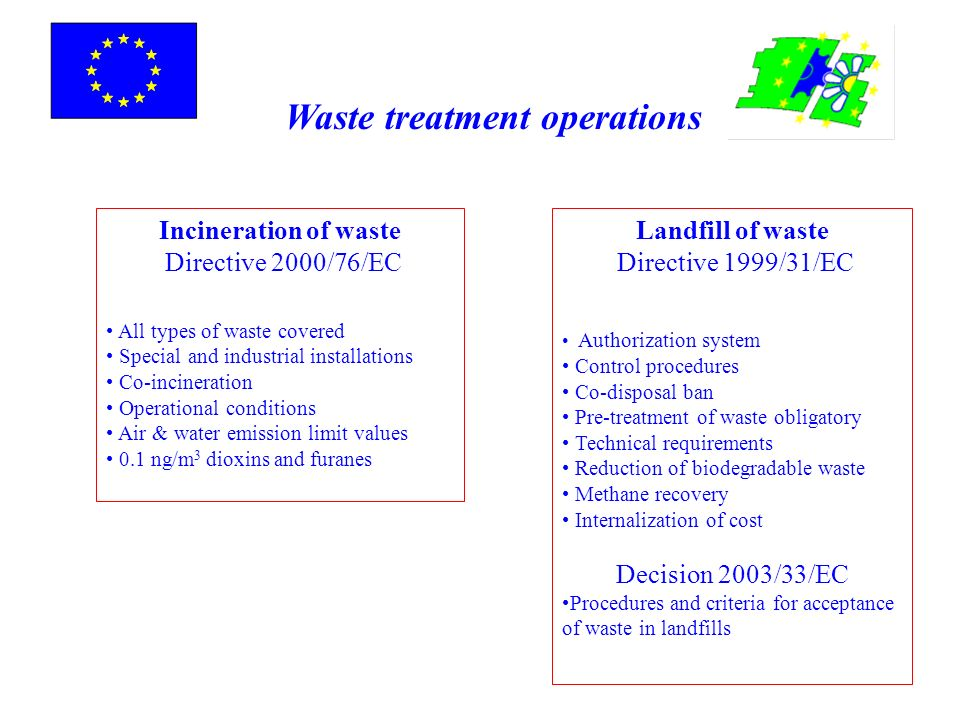 Waste treatment operations Landfill of waste Directive 1999/31/EC Authorization system Control procedures Co-disposal ban Pre-treatment of waste oblig
