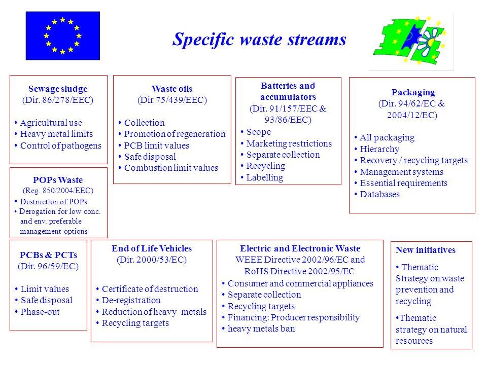 Specific waste streams Sewage sludge (Dir. 86/278/EEC) Agricultural use Heavy metal limits Control of pathogens Batteries and accumulators (Dir. 91/15