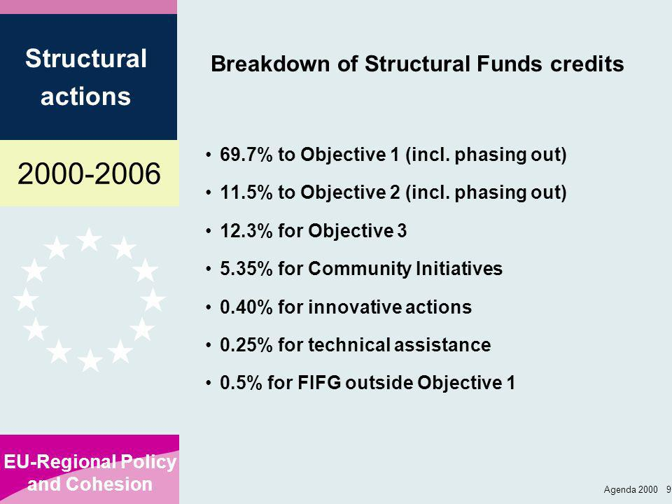 2000-2006 EU-Regional Policy and Cohesion Structural actions Agenda 2000 10 Structural Funds: Breakdown by Member State and Objective for 2000-2006* Total Obj 1 Obj 2 * total includes phasing -out and FIFG outside Obj.