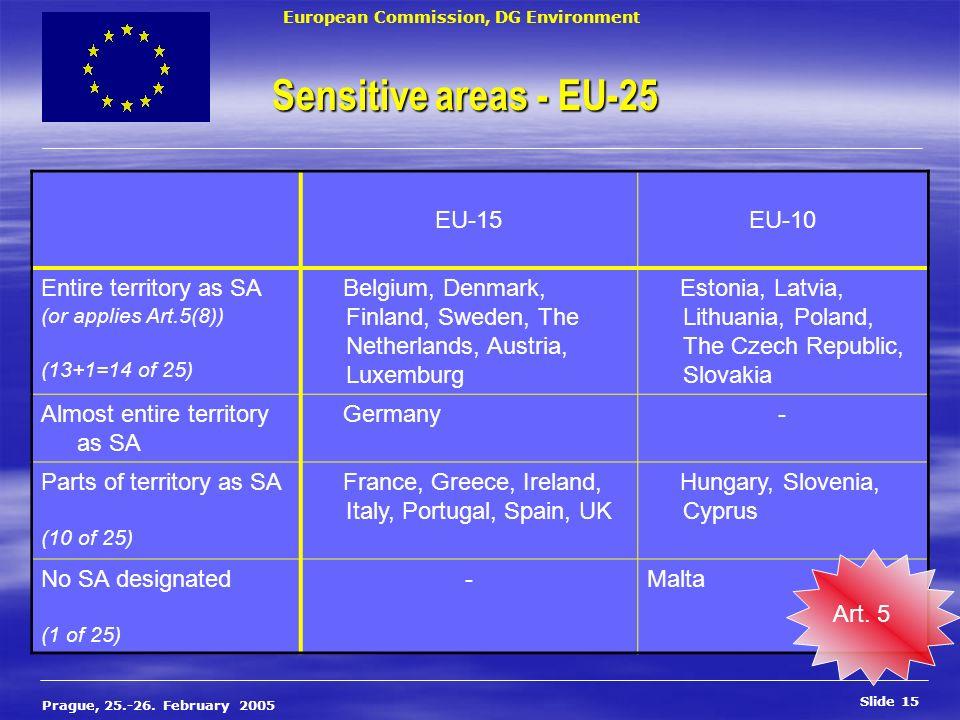 European Commission, DG Environment Slide 15 Prague, 25.-26. February 2005 Sensitive areas - EU-25 EU-15EU-10 Entire territory as SA (or applies Art.5