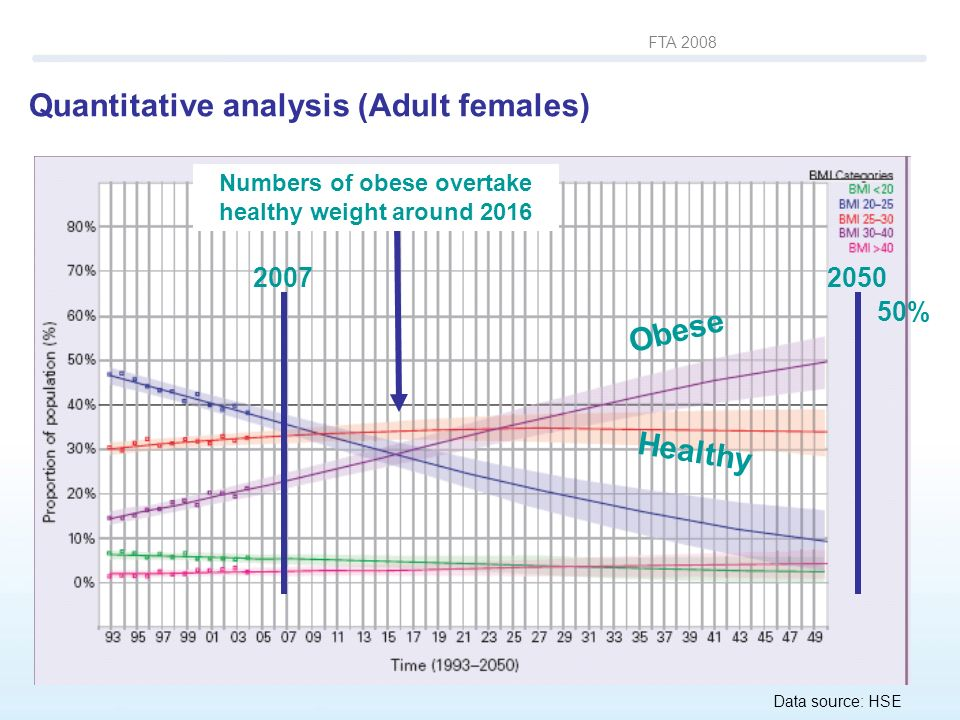 FTA 2008 Numbers of obese overtake healthy weight around 2016 Data source: HSE Obese Healthy 20072050 50% Quantitative analysis (Adult females)