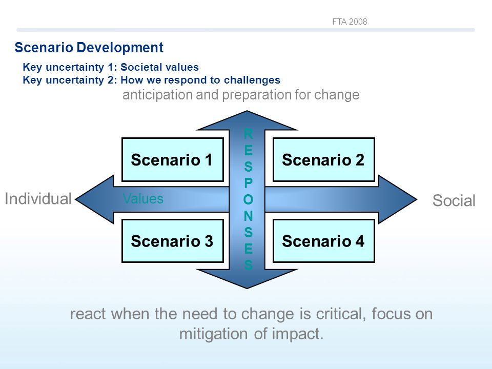 FTA 2008 Values Individual Social RESPONSESRESPONSES anticipation and preparation for change react when the need to change is critical, focus on mitigation of impact.