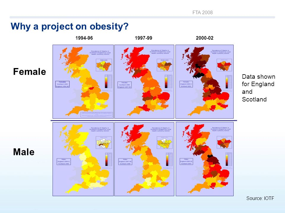 FTA 2008 Why a project on obesity? Data source: IOTF Source: IOTF 1994-96 1997-992000-02 Male Female Data shown for England and Scotland