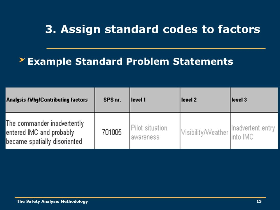 The Safety Analysis Methodology 13 Example Standard Problem Statements 3. Assign standard codes to factors
