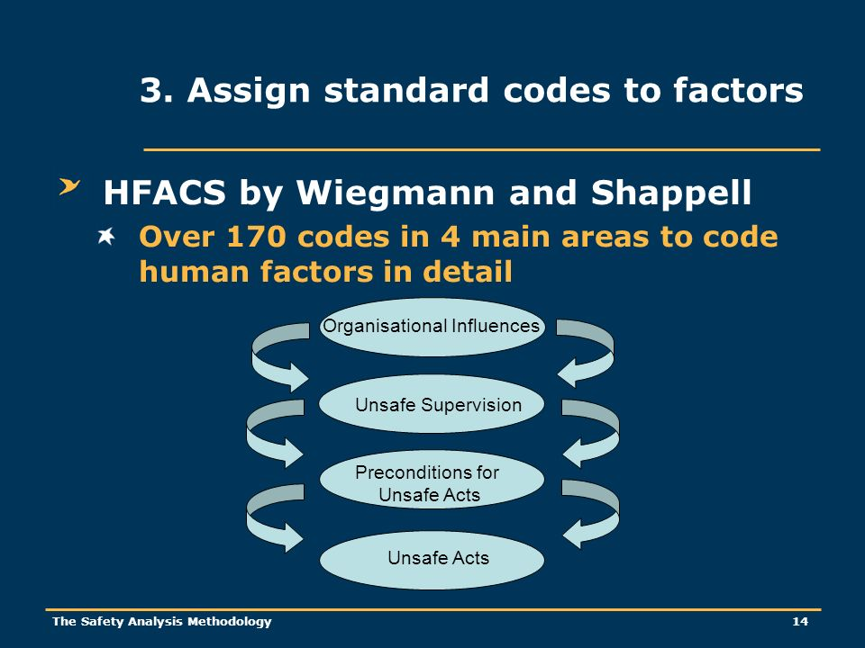 The Safety Analysis Methodology 14 HFACS by Wiegmann and Shappell Over 170 codes in 4 main areas to code human factors in detail 3.