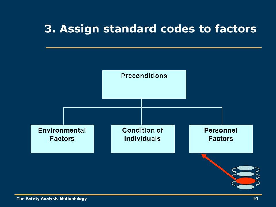 The Safety Analysis Methodology 16 3. Assign standard codes to factors Preconditions Environmental Factors Condition of Individuals Personnel Factors