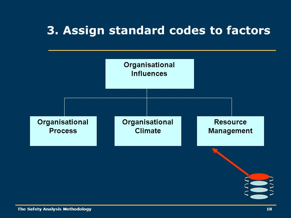 The Safety Analysis Methodology 18 3. Assign standard codes to factors Organisational Influences Resource Management Organisational Climate Organisati