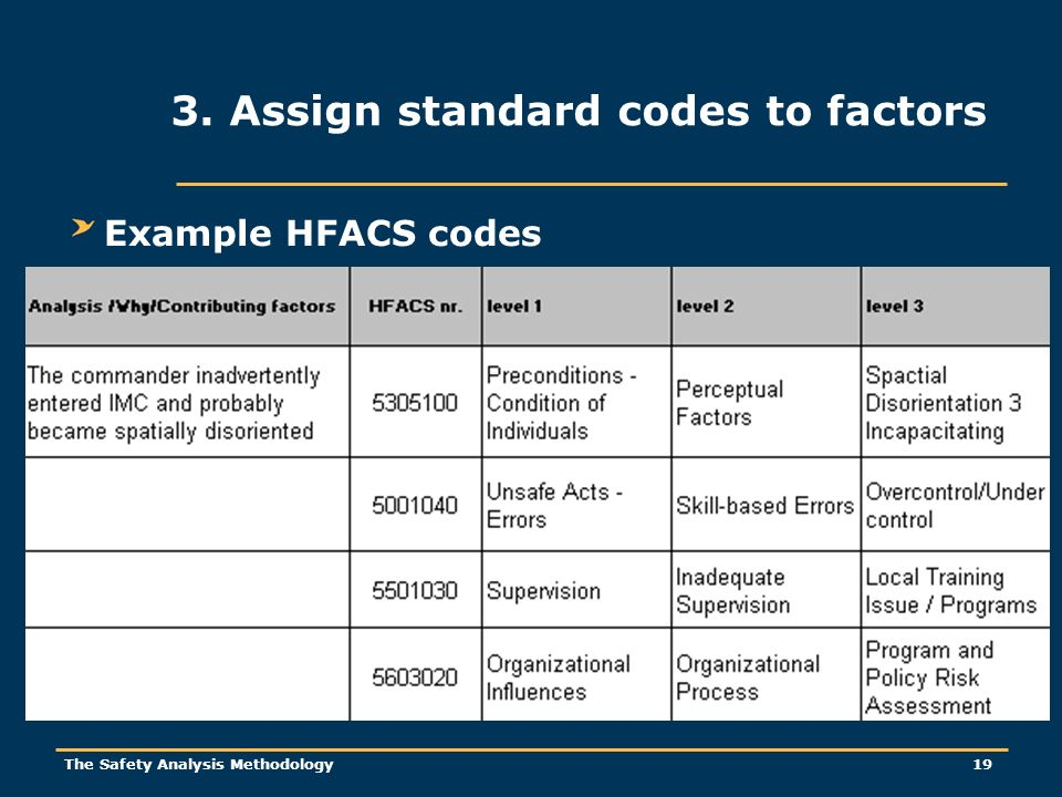 The Safety Analysis Methodology 19 Example HFACS codes 3. Assign standard codes to factors