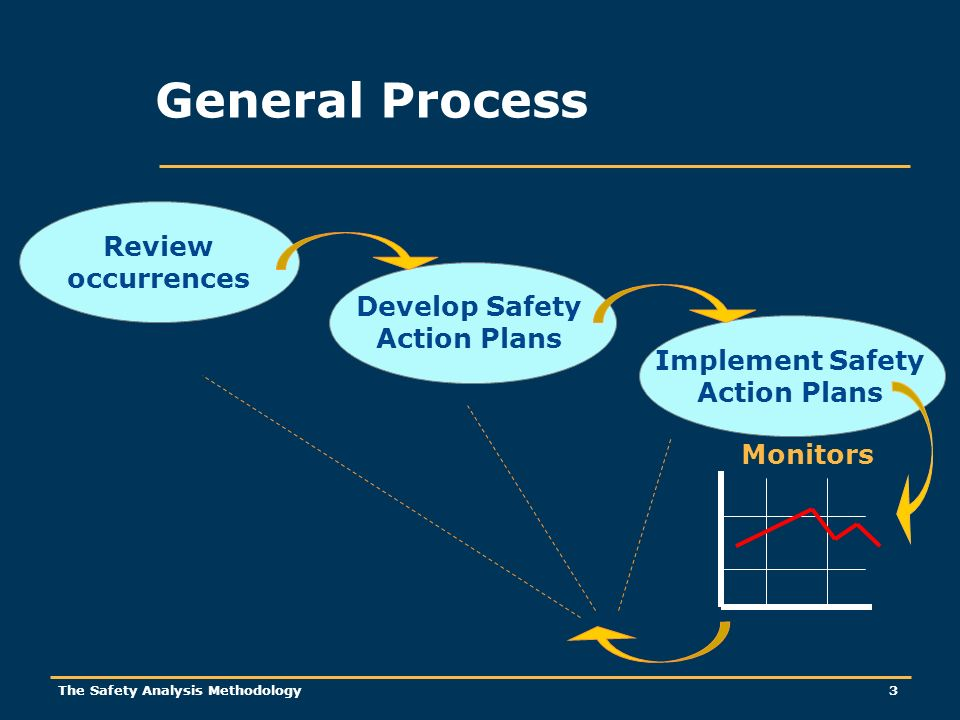 The Safety Analysis Methodology 3 General Process Review occurrences Develop Safety Action Plans Implement Safety Action Plans Monitors