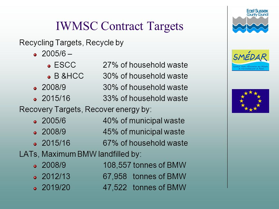 IWMSC Contract Targets Recycling Targets, Recycle by 2005/6 – ESCC 27% of household waste B &HCC 30% of household waste 2008/9 30% of household waste 2015/16 33% of household waste Recovery Targets, Recover energy by: 2005/6 40% of municipal waste 2008/945% of municipal waste 2015/1667% of household waste LATs, Maximum BMW landfilled by: 2008/9108,557 tonnes of BMW 2012/1367,958 tonnes of BMW 2019/2047,522 tonnes of BMW