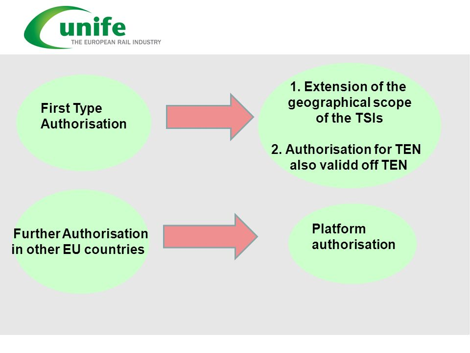 First Type Authorisation 1. Extension of the geographical scope of the TSIs 2. Authorisation for TEN also validd off TEN Further Authorisation in othe