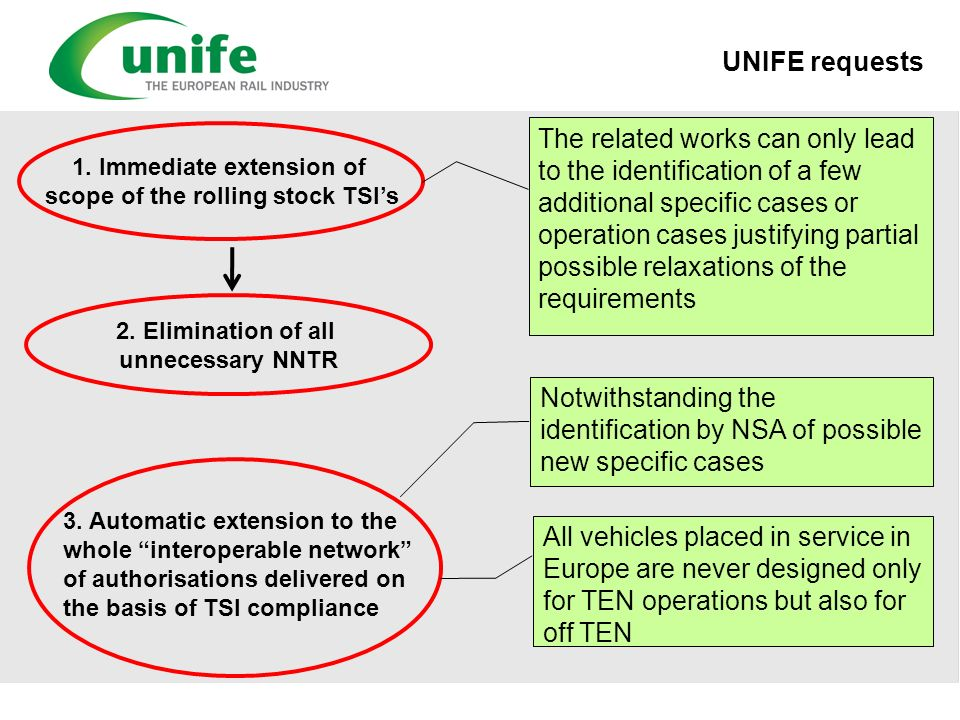 UNIFE requests 1. Immediate extension of scope of the rolling stock TSIs The related works can only lead to the identification of a few additional spe