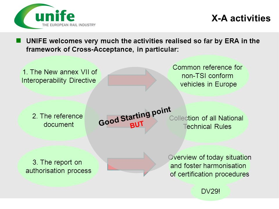 X-A activities UNIFE welcomes very much the activities realised so far by ERA in the framework of Cross-Acceptance, in particular: 1. The New annex VI
