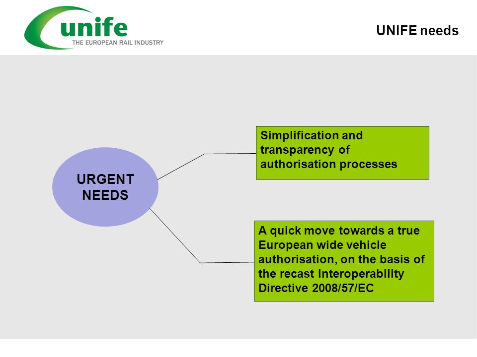 UNIFE needs URGENT NEEDS Simplification and transparency of authorisation processes A quick move towards a true European wide vehicle authorisation, o